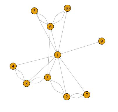 Tag: data visualization - R-exercises